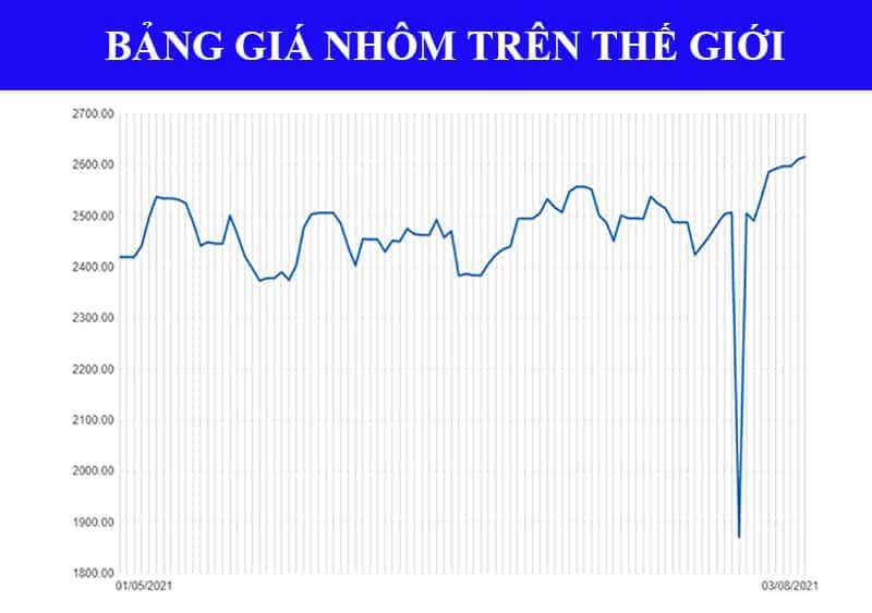 Thị trường phế liệu nhôm trên thế giới